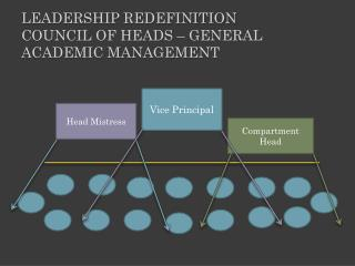 Leadership redefinition Council of heads – General Academic management