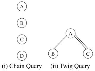 (i) Chain Query