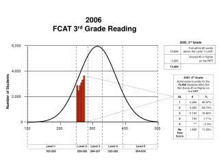 2006  FCAT 3 rd  Grade Reading