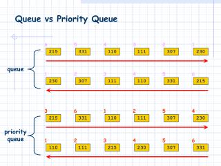 Queue  vs  Priority  Queue