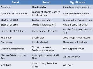 Civil War Timeline Phrases