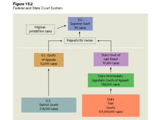 How Do Justices Make Decisions? Models of Court Decision Making: