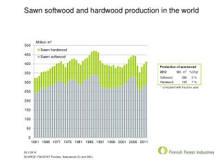 Sawn softwood and hardwood production  in the world