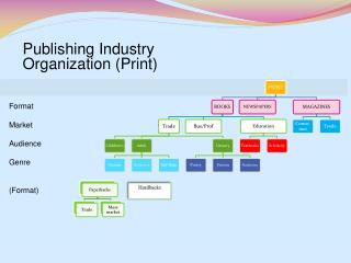 Publishing Industry  Organization (Print)