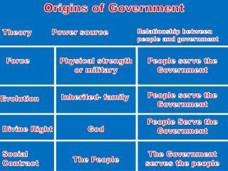 Origins of Government