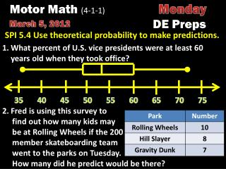 SPI 5.4 Use theoretical probability to make predictions.