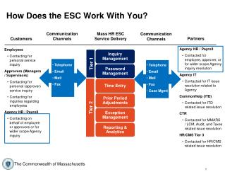 How Does the ESC Work With You?