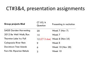 CT#3&4, presentation assignments
