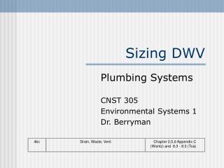Sizing DWV