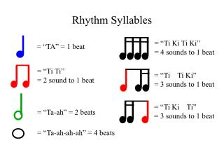 Rhythm Syllables