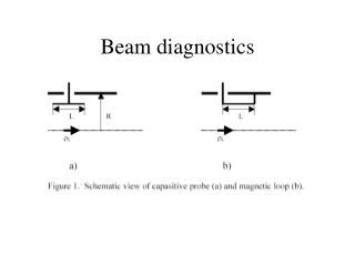 Beam diagnostics
