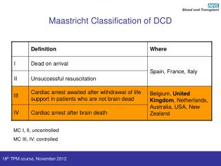 Maastricht Classification of DCD