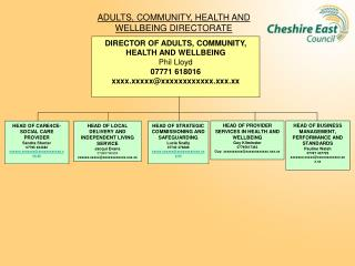 ADULTS, COMMUNITY, HEALTH AND WELLBEING DIRECTORATE