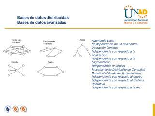 Bases de datos distribuidas Bases de datos avanzadas