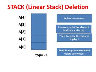 STACK (Linear Stack ) Deletion