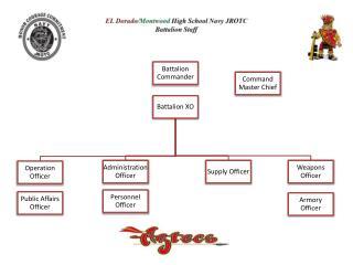 Battalion Staff 12 13