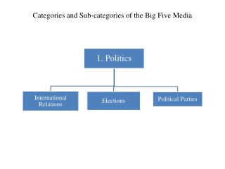 Categories and Sub-categories of the Big Five Media