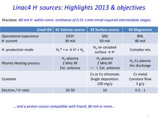Linac4 H - sources:  Highlights 2013 & objectives