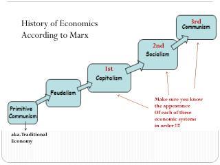 History of Economics  According to Marx
