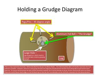 Holding a Grudge Diagram