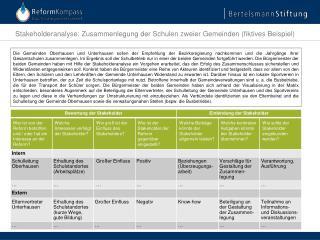 Stakeholderanalyse : Zusammenlegung der Schulen zweier Gemeinden (fiktives Beispiel)