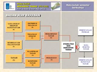 Mata kuliah MEKANIKA  TANAH   (PS-1335) Prof. Ir.Noor Endah Msc. Ph.D.
