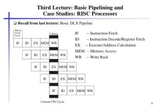 Third Lecture: Basic Pipelining and  Case Studies: RISC Processors
