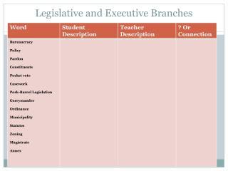 Legislative and Executive Branches
