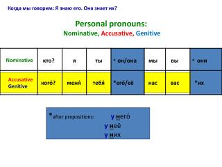Personal pronouns:  Nominative,  Accusative, Genitive