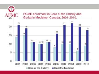 PGME enrolment in Care of the Elderly and Geriatric Medicine, Canada, 2001-2010.