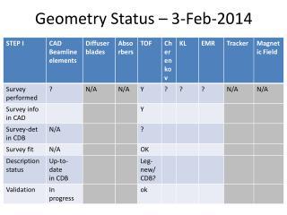 Geometry Status – 3-Feb-2014