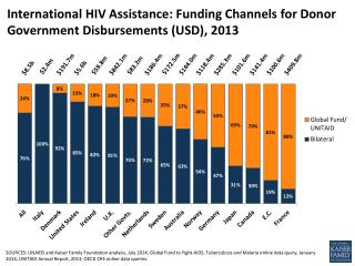 International HIV Assistance: Funding Channels for Donor Government Disbursements (USD), 2013