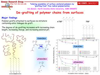De-grafting of polymer chains from surfaces