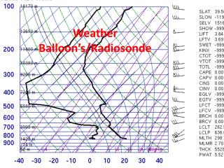 Weather Balloon's/Radiosonde