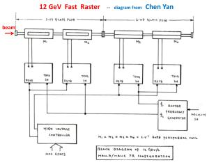 12  GeV   Fast  Raster     --    diagram from    Chen Yan
