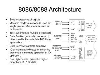 8086/8088 Architecture