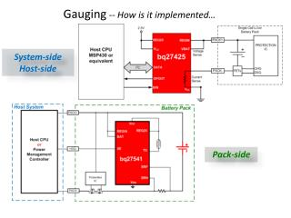 Gauging  --  How is it implemented…
