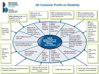 UK Customer Profile on Disability