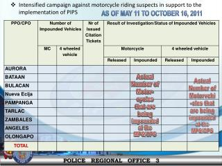 Intensified campaign against motorcycle riding suspects in support to the implementation of PIPS