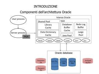INTRODUZIONE Componenti dell'architettura Oracle