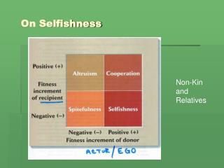 On Selfishness