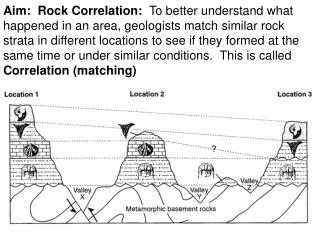 Correlate the Rock layers.