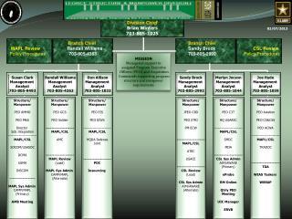 Sandy Brock Management  Analyst 703-805-2992