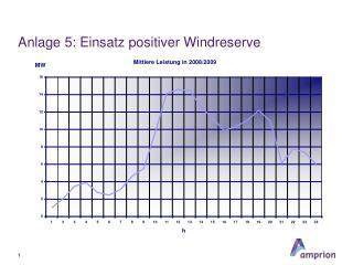 Anlage 5: Einsatz positiver Windreserve