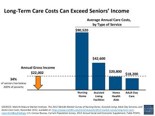 Long-Term  C are Costs  C an  E xceed  S eniors'  I ncome