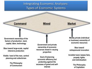 Integrating Economic Analyses: Types of Economic  Systems