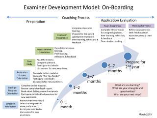 Examiner Development Model: On-Boarding