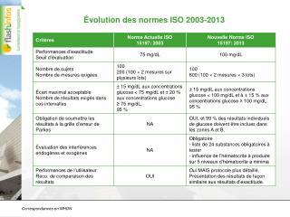 Évolution des normes ISO 2003-2013