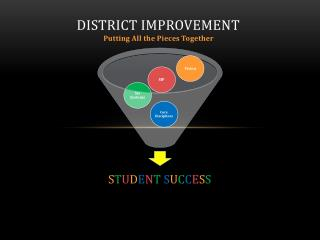 District Improvement