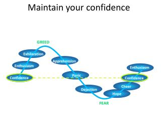 Maintain your confidence